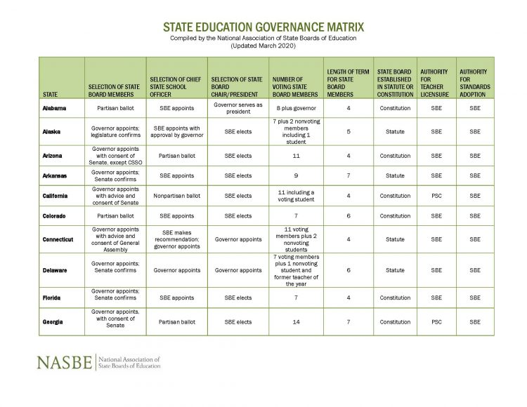 Chart on State Governance Models, Click Image to Download File